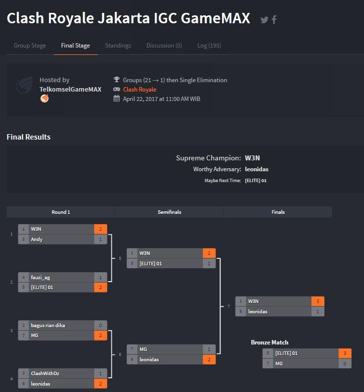 Berbekal 6000 Thropy, W3N Bawa Pulang 10 Juta dari Tournament Clash Royale di IGC 2017