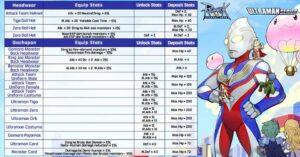 Gacha Terooos!! Ini dia List Gacha Ragnarok M X Ultraman
