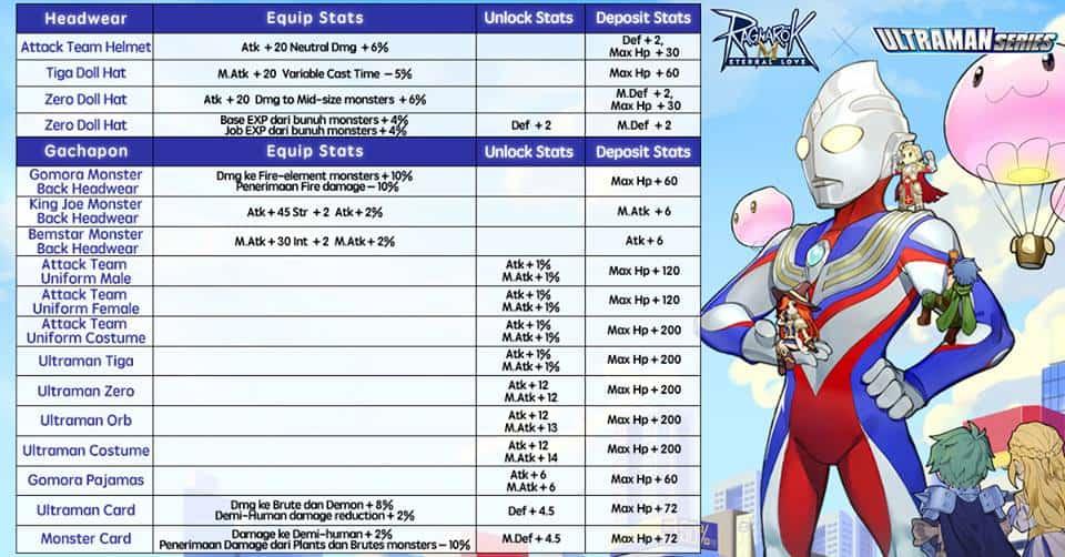 Gacha Ultraman dan Ragnarok M